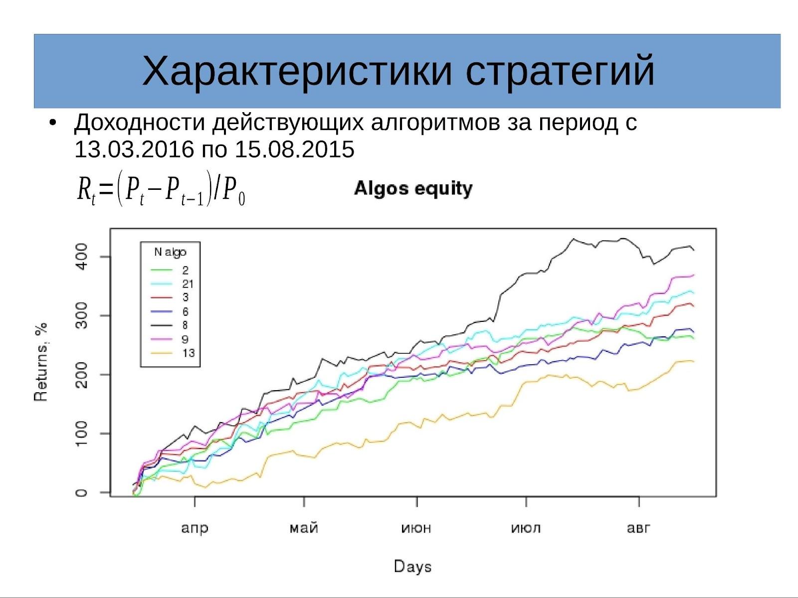 Доклад «Оптимизация портфеля алгоритмических стратегий» на конфе смартлаба 24.09.16