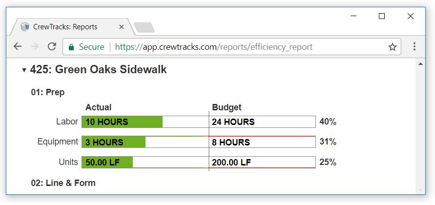 Efficiency Report