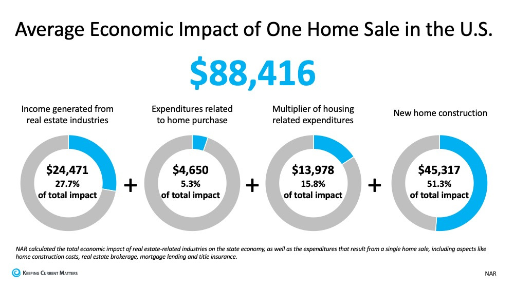 Real Estate Will Lead the Economic Recovery | Keeping Current Matters