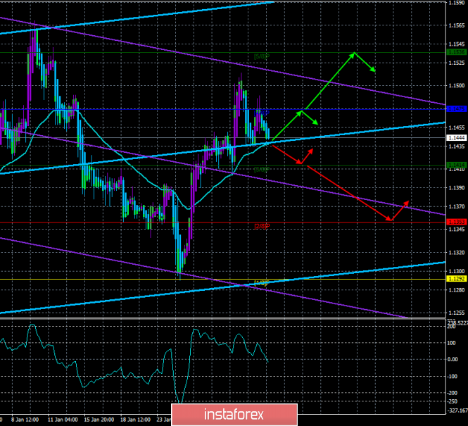 "EUR / USD. February 4th. The trading system. ""Regression Channels"". American statistics can help the dollar today."