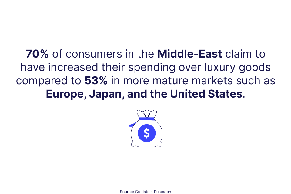 "Visual design stating that "" 70% of consumers in the Middle-East claim to have increased their spending over luxury goods compared to 53% in more mature markets such as Europe, Japan, and the United States."""