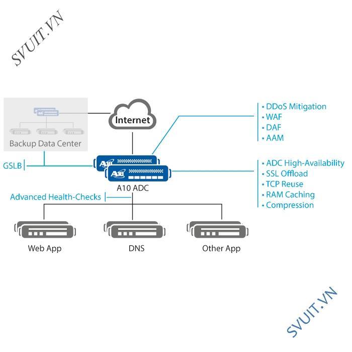 A10 SoftAx Load Balancing trên nền ảo hóa (4)