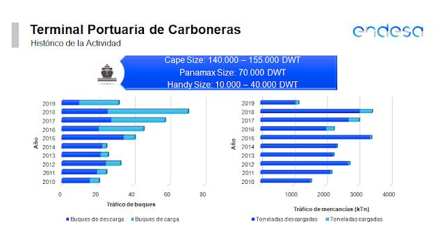 Gráfico Endesa Puerto Carboneras.