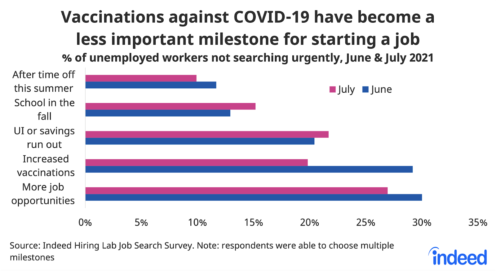 """Bar chart titled """"Vaccinations against COVID 19 have become a less important milestone for starting a job."""""""