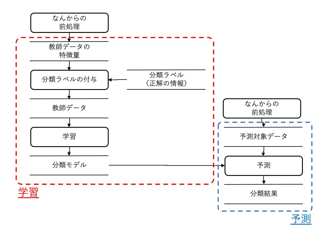 一般的な分類問題のデータ加工プロセス