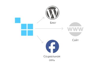 Вы можете встроить свой интернет-магазин на CS–Cart куда угодно: в блог, на другой сайт