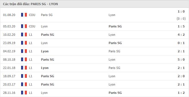 Lịch sử đối đầu Paris S.Germain vs Lyon trong 10 trận gần nhất