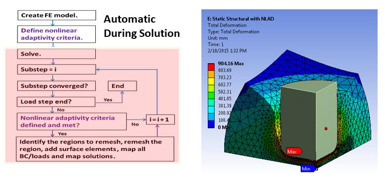 Автоматическое перестроение сетки в нелинейных расчетах