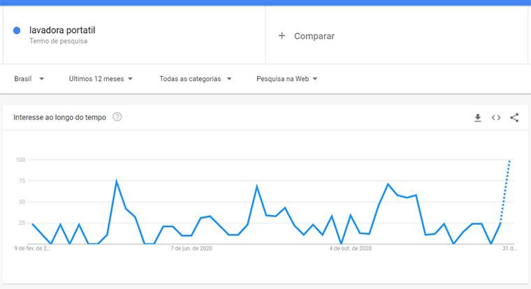google trends para lavadora portátil