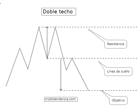 , Trading strategy with technical analysis of chartist patterns: double roof and double floor, Forex-News, Forex-News