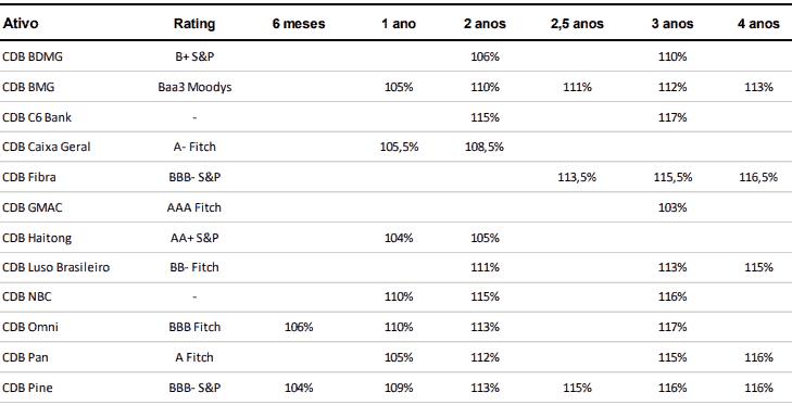 Tabela comparativa de diferentes ativos