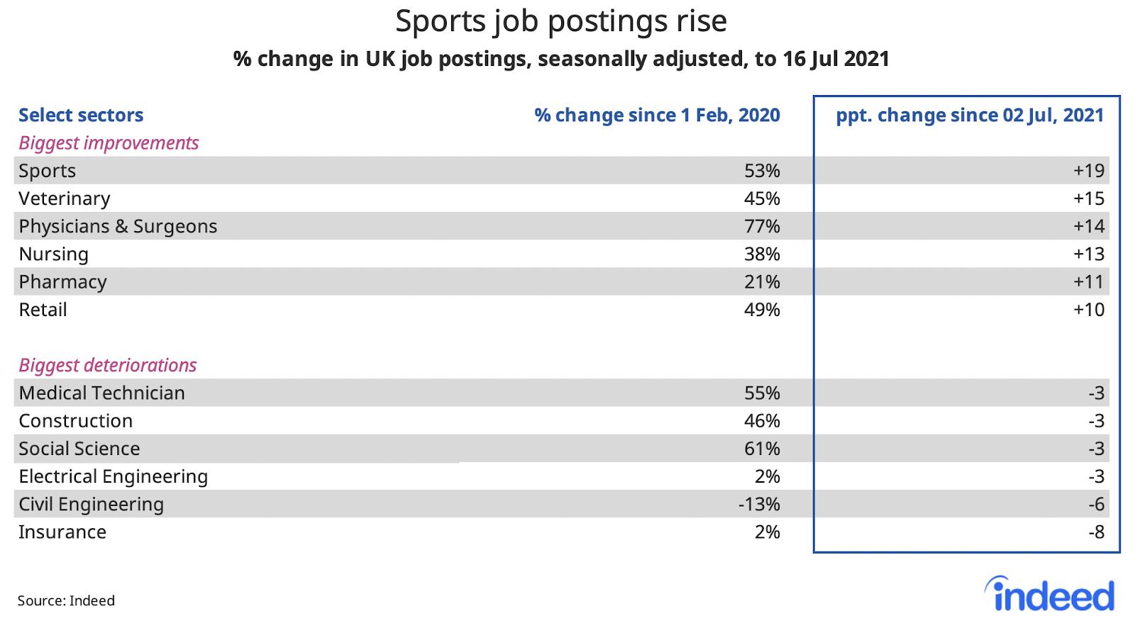 "Table titled ""Sports job postings rise."""