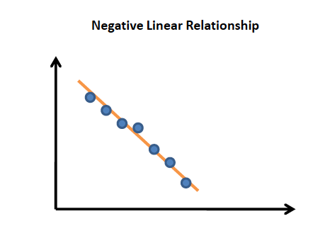 Negative Linear Relationship