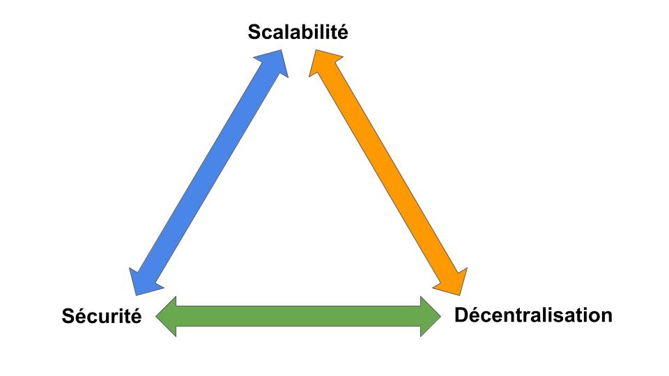Trilemme scalabilité blockchain
