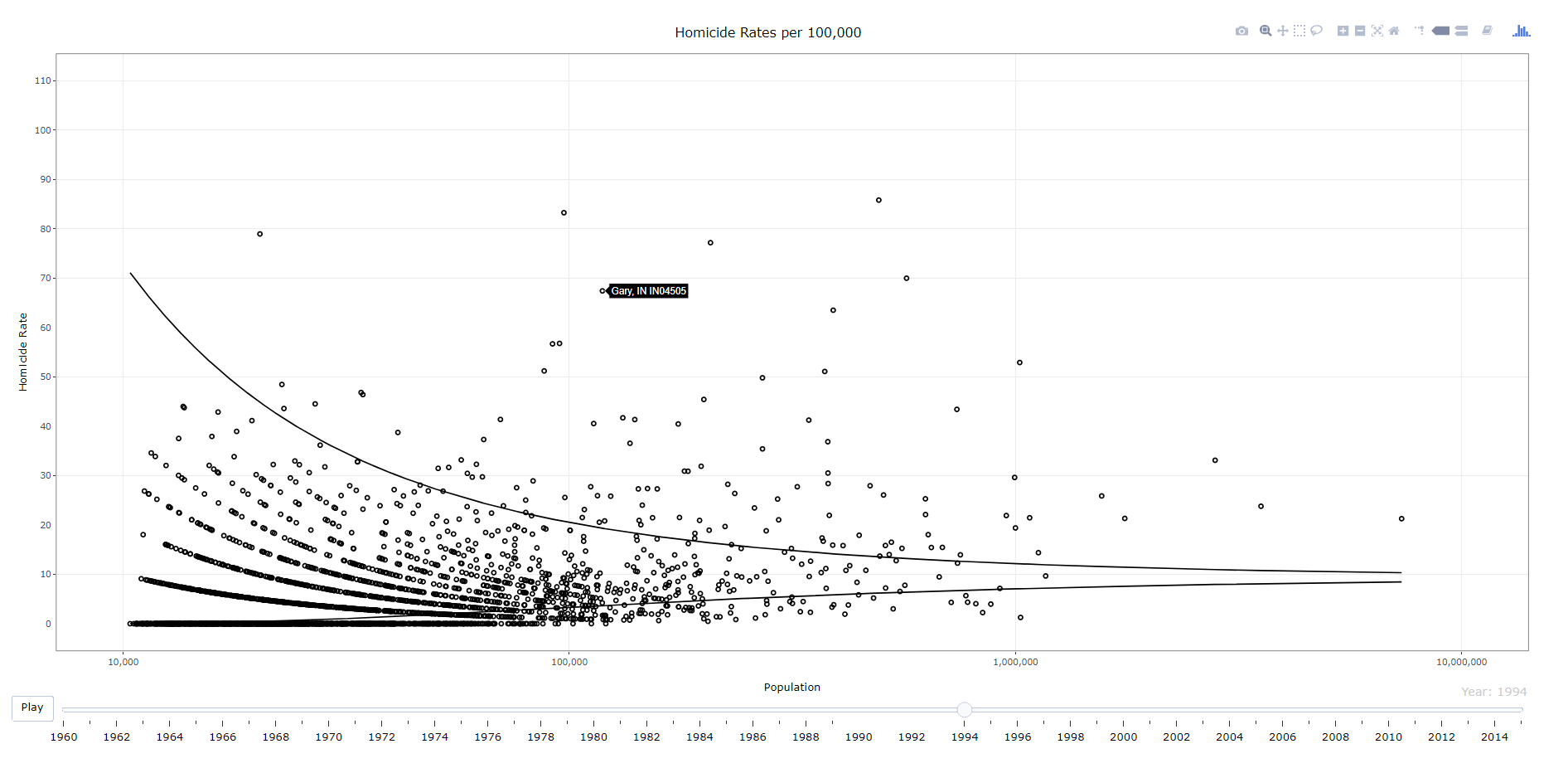 Making interactive plots with R and Plotly | Andrew Wheeler