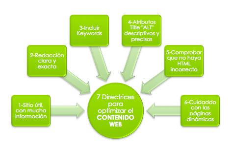 contenido-web-optimizado
