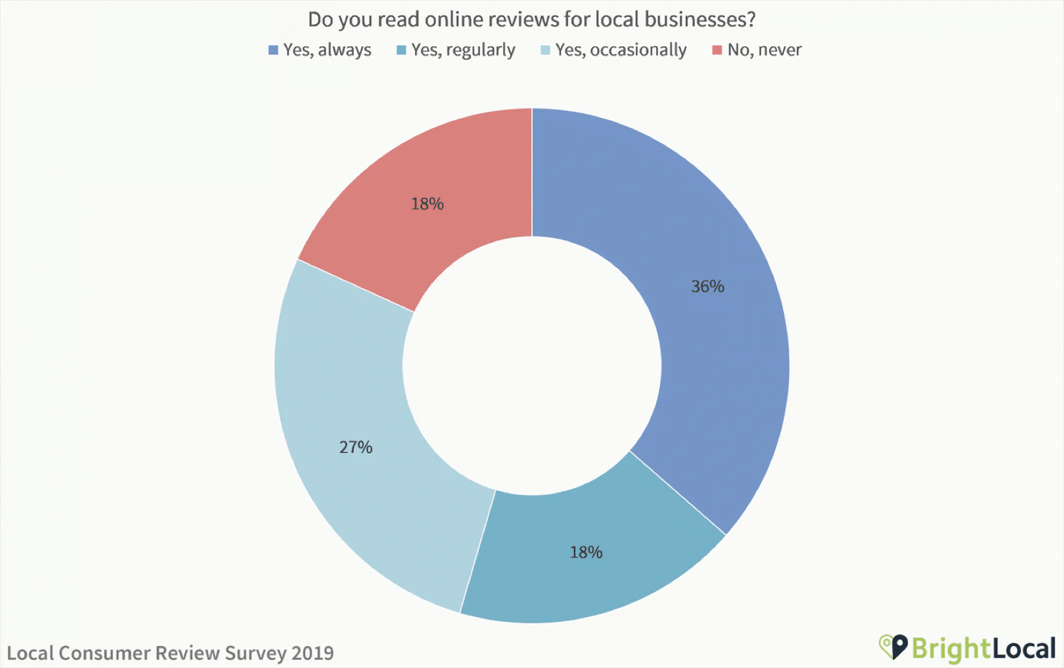 Results from a local consumer review study