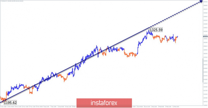Simplified wave analysis of GOLD for February 15