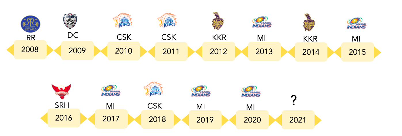 IPL match winners from 2008 - 2020