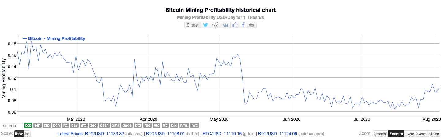 Graph showing Bitcoin mining profitability from Mar. 2020 to Aug. 2020