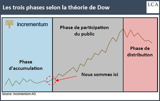 Les trois phases de l'or selon la théorie du Dow