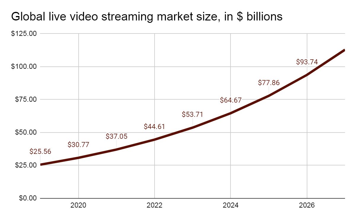 Global live video streaming market size