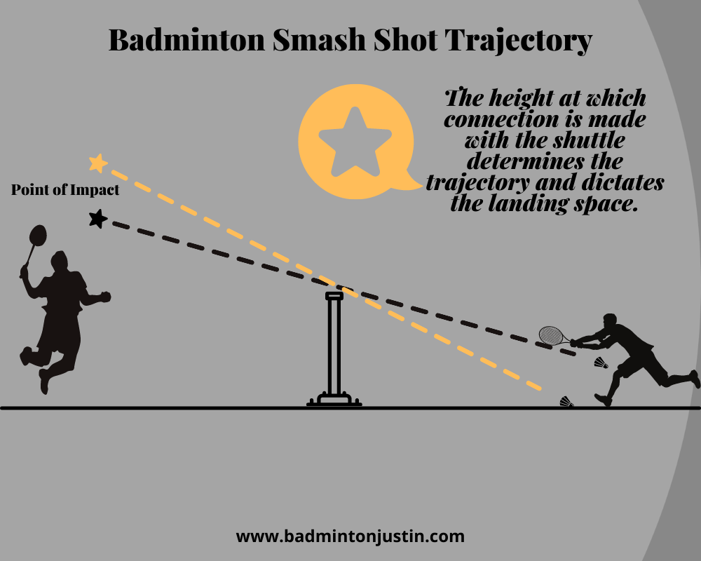 This illustration highlights the trajectory of the shuttlecock during a badminton smash shot, with two points of impacts of different heights, and how they determine where the shuttlecock lands in the opponent's court.