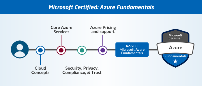 Guide to Microsoft Azure Certifications 1