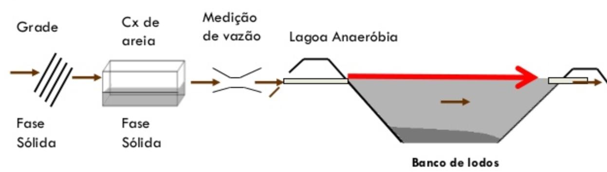 Tratamento com lagoa anaeróbica.