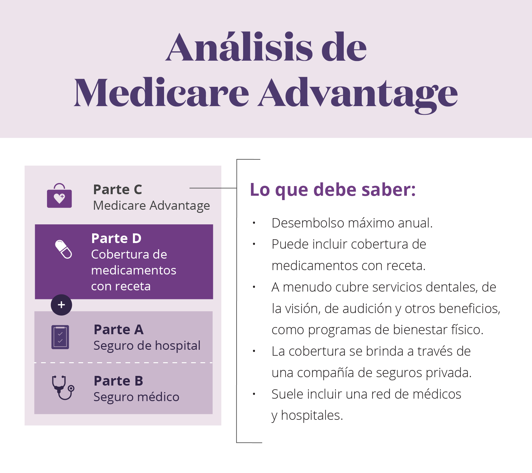 Análisis de MedicareAdvantage