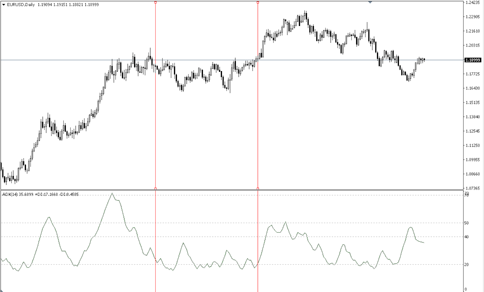 Chart that shows ADX indicator
