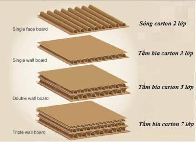 Công Ty TNHH SX TM Bao Bì Giấy Thành Tâm Chuyên sản xuất thùng giấy carton  và hộp giấy chất lượng
