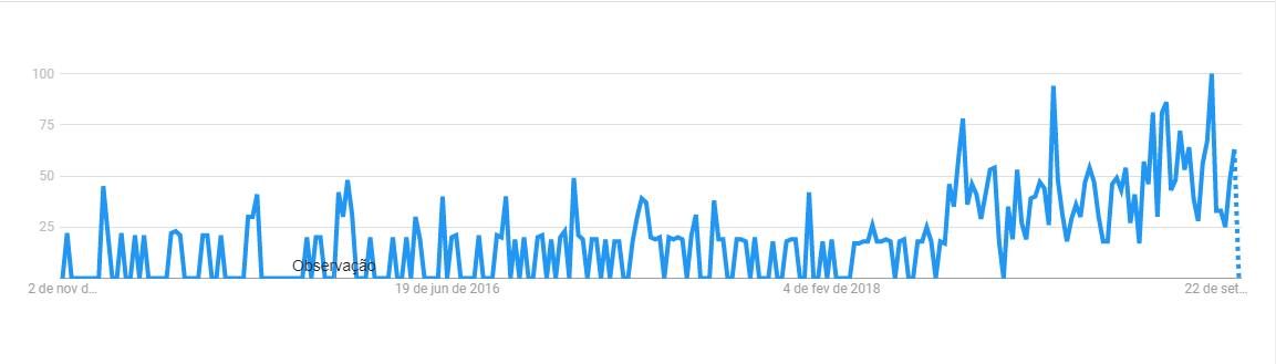 Gráfico do Google Trends que mostra o volume de pesquisa da palavra-chave employee engagement dos últimos 5 anos.