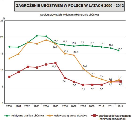 stat.gov.pl cps rde xbcr gus WZ_ubostwo_w_polsce_2013.pdf1.png