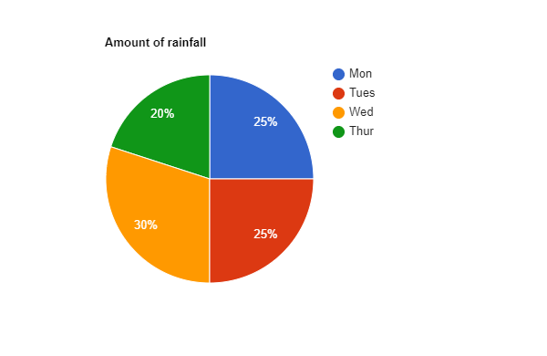 Pie Charts | Learn Pie Chart With Monsoon