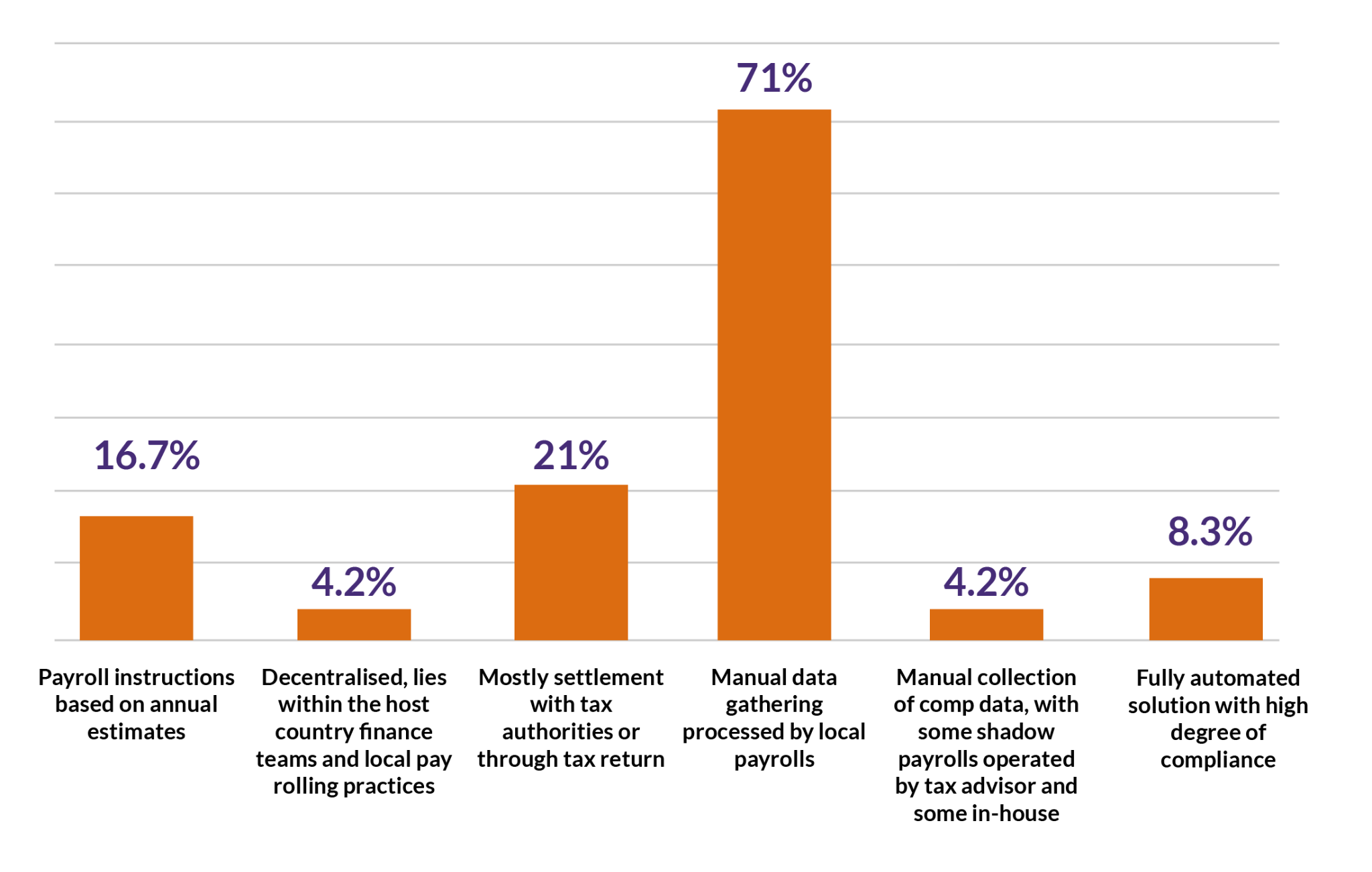 Methods of Administering Shadow Payroll Bar Graph