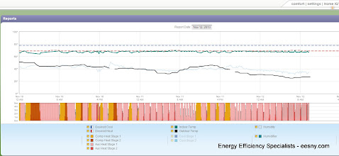 Photo: 4 stages of heat, 2 for furnace 2 for heat pump