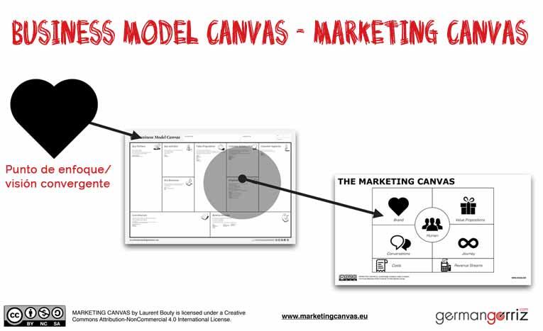 Marketing-Canvas-germangorriz