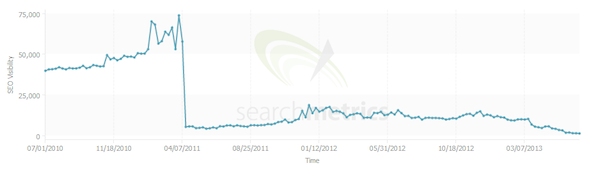results of a black hat seo website with plunging results