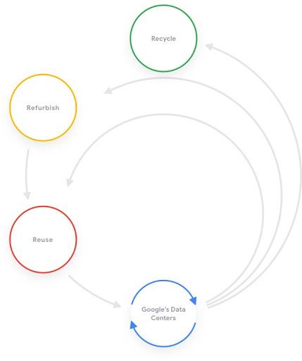Chart of Google's circular economy