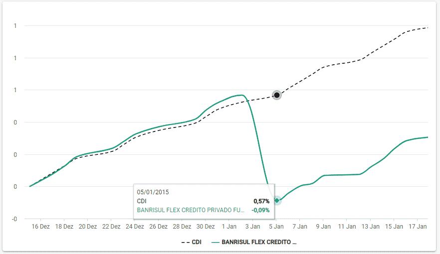 Alocação de ativos no fundo Banrisul Flex Crédito Privado