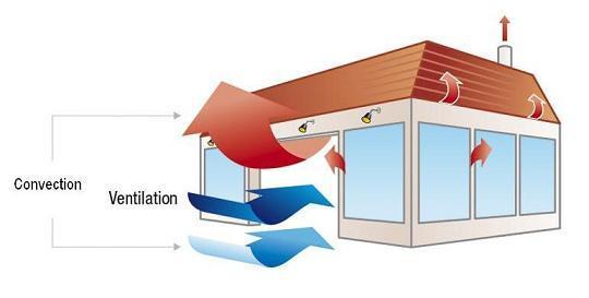 Wentylacja grawitacyjna w domu - zasada działania