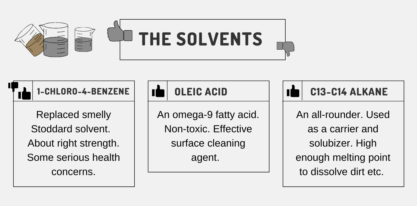 Kiwi Product Review - Solvents