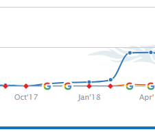semrush pic of organic traffic increase