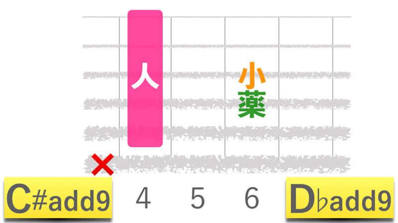 ギターコードC#add9シーシャープアドナイン|D♭add9ディーフラットアドナインの押さえかたダイアグラム表