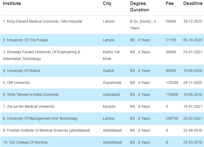 Medical universities offering BS Honors Clinical Psychology