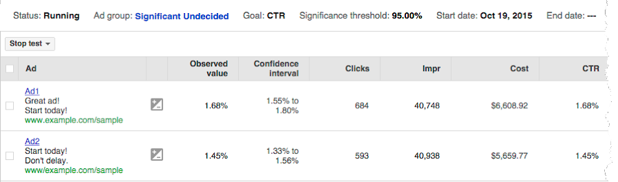Ad copy test. Significant results, but both ads are rated undecided.