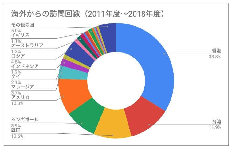 北竜町ポータル・海外からの訪問回数