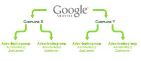 Structureer de Google AdWords campagne