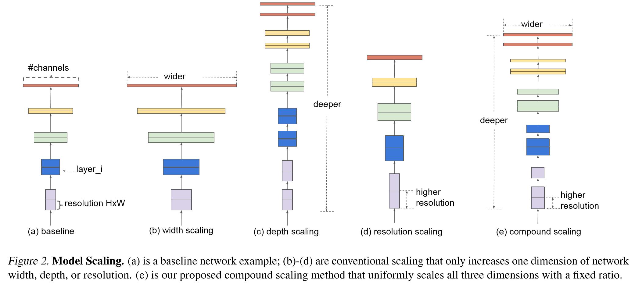 model scaling